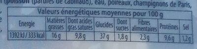 12 mini bouchons briochés - Informations nutritionnelles - fr