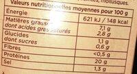 Jambon de Porc - Nutrition facts