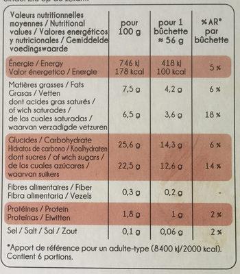 Mini Délices Vanille-saveur crème brûlée, Vanille-fruits rouges, Spéculoos-vanille - Nutrition facts - fr
