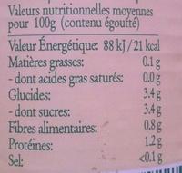 Tomates pelées au jus de tomates sans sel ajouté - Informations nutritionnelles