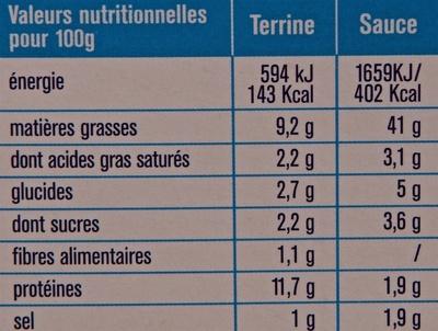 """""""L'idée Poisson du Jour"""" : Thon et Emincé de Poivrons - Nutrition facts"""