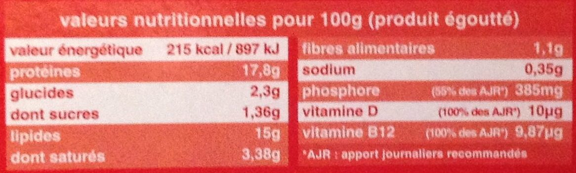 Sardinelles à La Basquaise - Nutrition facts - fr
