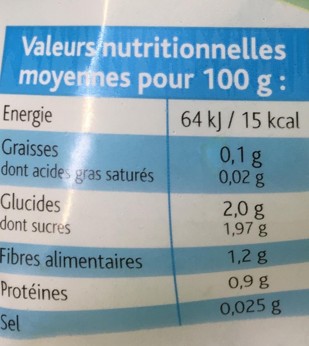 Laitue Iceberg - Informations nutritionnelles