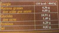 Brandade de Morue Parmentier - Nutrition facts
