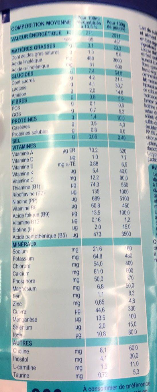 Premium Digest 3 - Informations nutritionnelles - fr