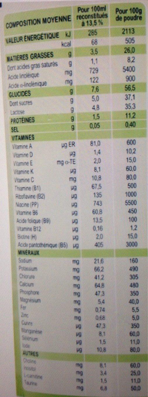 Milumel Bio 1er Age - Informations nutritionnelles - fr