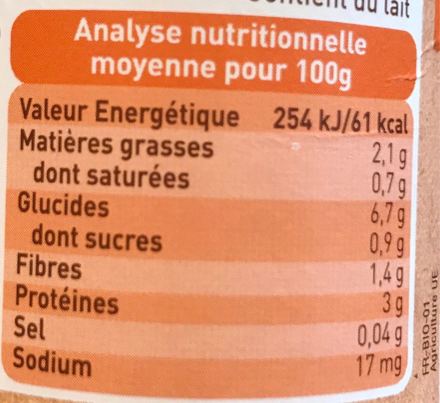 Panais jambon de corrèze - Voedigswaarden