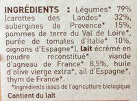 Aubergine facon moussaka - Ingredients