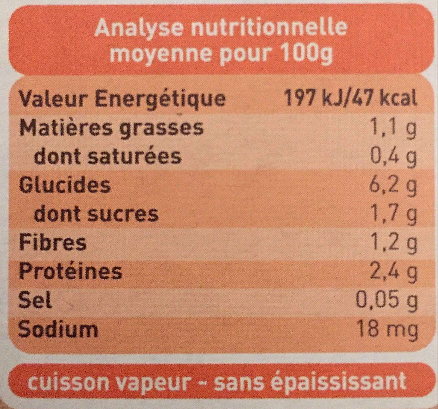 Aubergine facon moussaka - Nutrition facts