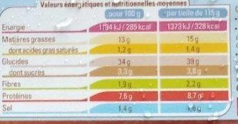 Tielles Sétoises - Nutrition facts