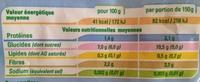 Demi poivrons jaunes et rouges grillés - Informations nutritionnelles