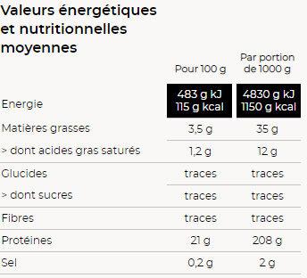 Sauté de dinde - Valori nutrizionali - fr