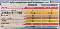 Steak Haché 10% - Nutrition facts