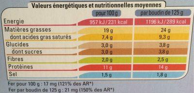 Boudin noir aux oignons - Informations nutritionnelles - fr