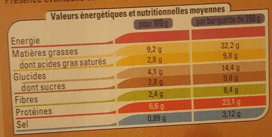 Moussaka - Nutrition facts