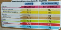 Paella royale - Nutrition facts - fr