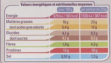 Civet de sanglier à la vigneronne - Informations nutritionnelles