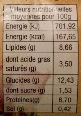 Haricots Rouges aux Saucisses Créoles - Informations nutritionnelles