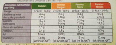 Panaché de Compotes sans Sucres Ajoutés - Informations nutritionnelles