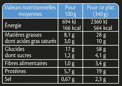 Saumon, gnocchetti, sauce ricotta épinards - Informations nutritionnelles - fr