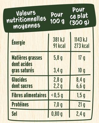 Les Endives au Jambon sauce onctueuse à la crème - Valori nutrizionali - fr