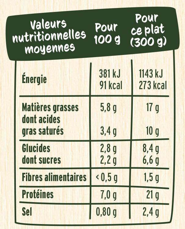 Les Endives au Jambon sauce onctueuse à la crème - Informations nutritionnelles - fr