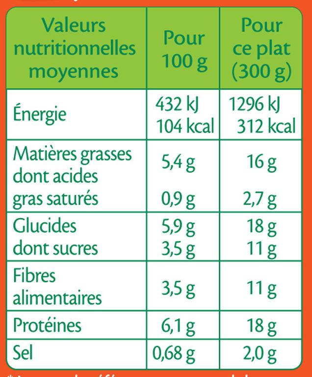 Poulet et Petits pois et Lardons - Nutrition facts