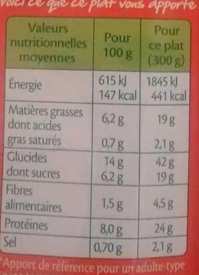 Escalope de dinde milanaise spaghetti tomates basilic - Informations nutritionnelles
