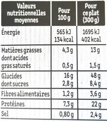 ESCALOPE MILANAISE & SPAGHETTI À LA SAUCE TOMATE - Informations nutritionnelles - fr