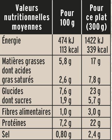 Filet de Saumon Purée de Brocolis - Nutrition facts - fr