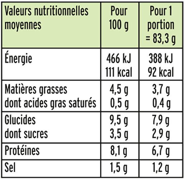 Le bâtonnet Moelleux - 12 bâtonnets - Nutrition facts - fr