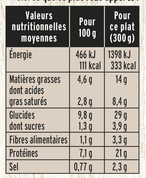 Gratin Dauphinois Jambon et Emmental - Informations nutritionnelles - fr