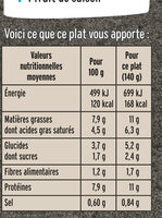 Cassolette St-Jacques Poireaux et Champignons - Nutrition facts