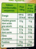 Cassolette St-Jacques* poireaux et champignons - Información nutricional