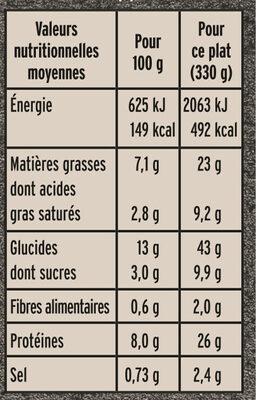 La Blanquette de Veau et son duo de riz - Valori nutrizionali - fr
