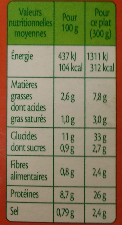 Escalopes de volaille à la crème champignons et riz - Informations nutritionnelles