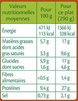 Filet mignon de porc aux cèpes, purée à la crème - Informations nutritionnelles