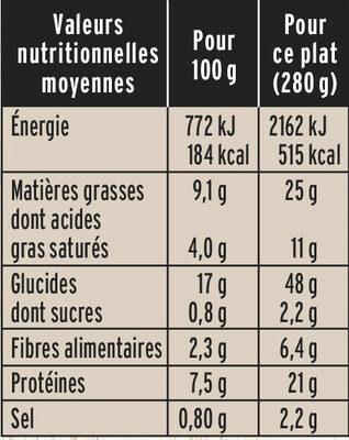 Poulet Farfallines Sauce Ricotta Epinards - Nutrition facts