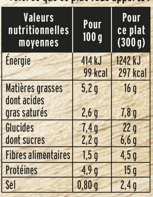 Emincés de Poulet et Duo de Purées - Informations nutritionnelles