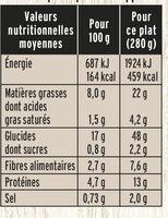 Poêlée Campagnarde - Saucisse fumée, Jambon, Champignons - Informations nutritionnelles