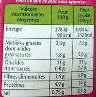 Risotto de Saint Jacques* aux poireaux et lentilles - Informations nutritionnelles