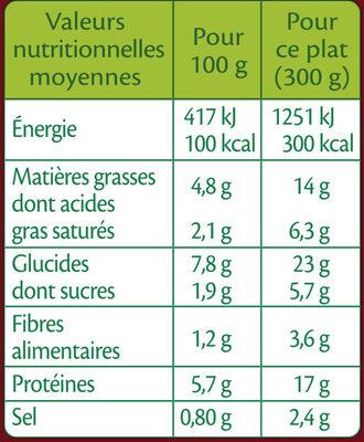 Parmentier aux carottes et Boeuf aux échalotes - Informations nutritionnelles