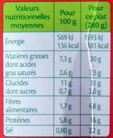 Aiguillettes de poulet, pommes de terre & champignons - Informations nutritionnelles