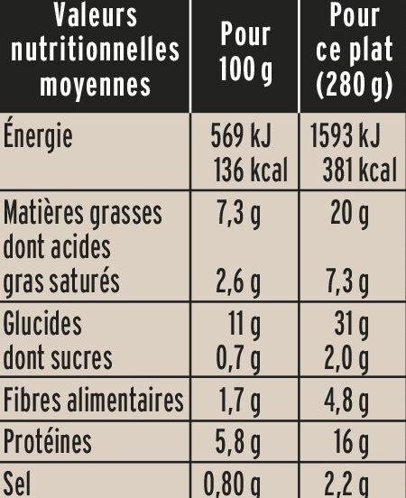 Aiguillettes de Poulet Pommes de Terre et Champignons - Nutrition facts - fr