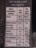 Escalope de Poulet à la Crème, Champignons et Riz - Informations nutritionnelles