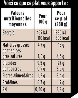 Filet de poulet & pommes de terre, champignons, carottes - Informations nutritionnelles - fr