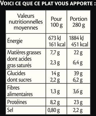 Poulet tandoori et semoule aux petits légumes - Informations nutritionnelles - fr