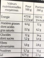 Filet de cabillaud riz & fondue de poireaux - Nutrition facts