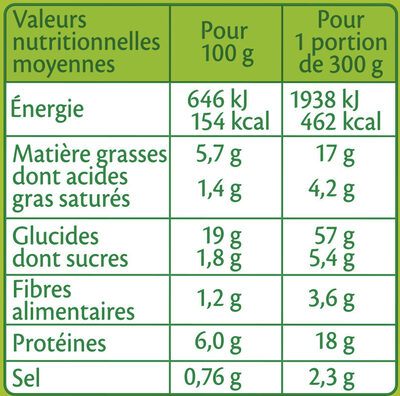 BOX Green Pesto - Informations nutritionnelles