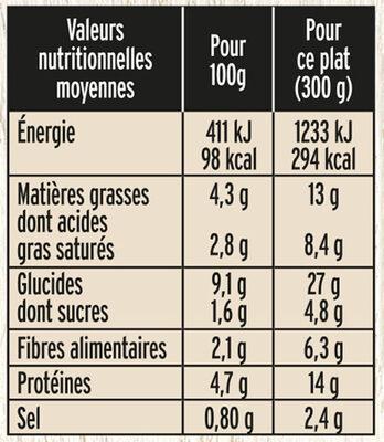 Parmentier au cantal - Informations nutritionnelles